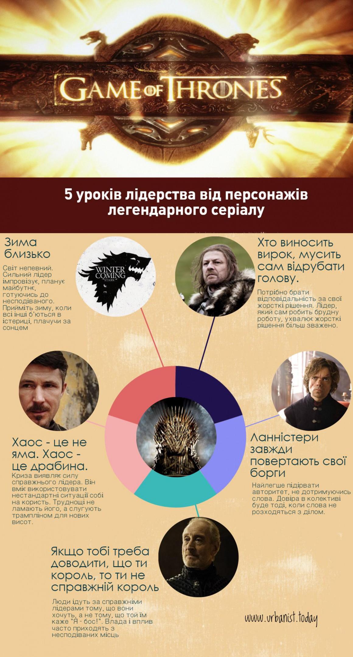 """Уроки лідерства від """"Гри престолів"""""""